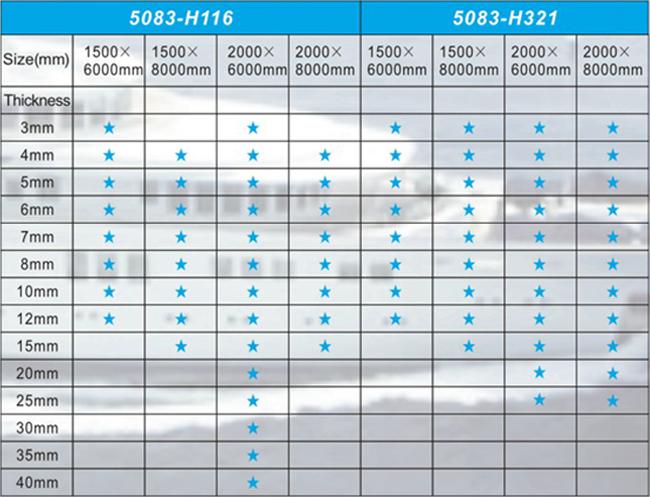 船板规格表5083H320
